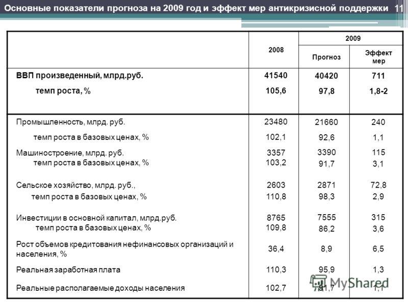 Основные показатели прогноза на 2009 год и эффект мер антикризисной поддержки 2008 2009 Прогноз Эффект мер ВВП произведенный, млрд.руб.4154040420711 темп роста, %105,697,81,8-2 Промышленность, млрд. руб.2348021660240 темп роста в базовых ценах, %102,