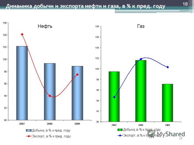 18 Динамика добычи и экспорта нефти и газа, в % к пред. году НефтьГаз 18