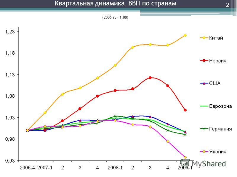 Квартальная динамика ВВП по странам (2006 г.= 1,00) 2