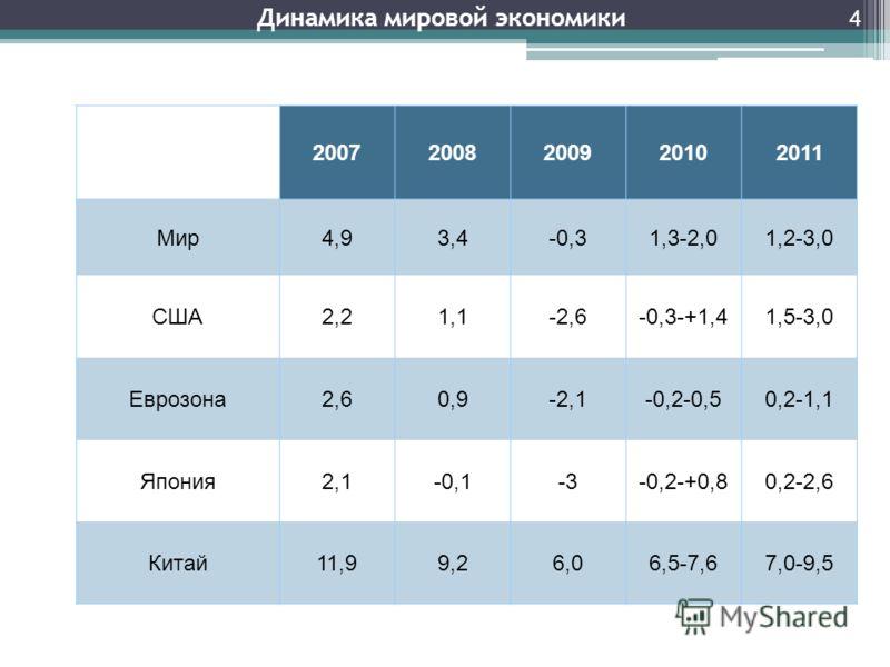 Динамика мировой экономики 4 20072008200920102011 Мир4,93,4-0,31,3-2,01,2-3,0 США2,21,1-2,6-0,3-+1,41,5-3,0 Еврозона2,60,9-2,1-0,2-0,50,2-1,1 Япония2,1-0,1-3-0,2-+0,80,2-2,6 Китай11,99,26,06,5-7,67,0-9,5