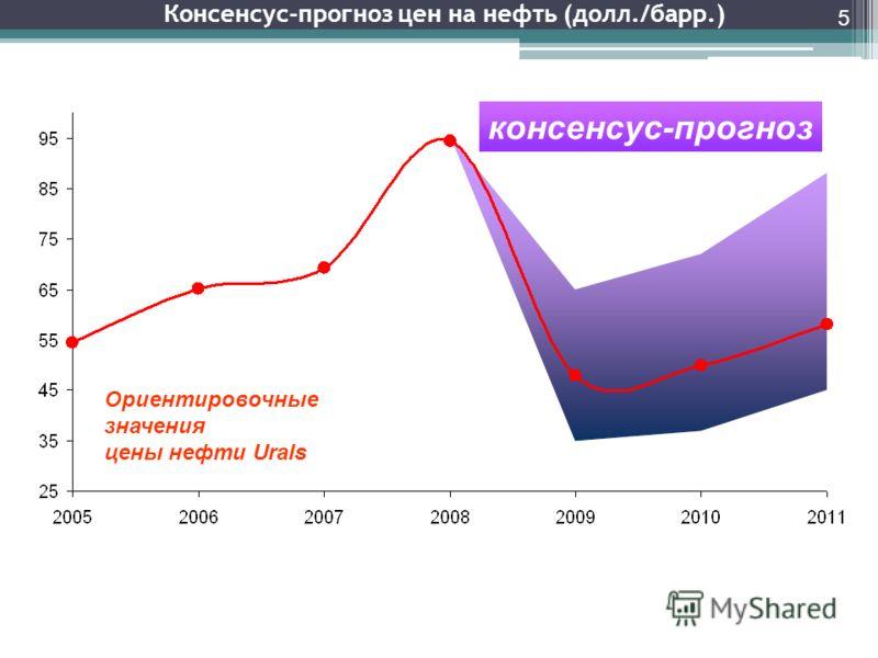 Консенсус-прогноз цен на нефть (долл./барр.) Ориентировочные значения цены нефти Urals консенсус-прогноз 5