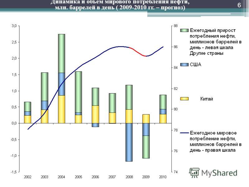 Динамика и объем мирового потребления нефти, млн. баррелей в день ( 2009-2010 гг. – прогноз) 6