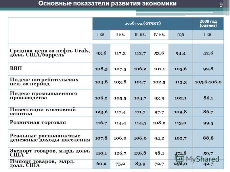 Основные показатели развития экономики 9 2008 год (отчет) 2009 год (оценка) I кв.II кв.III кв.IV кв. годI кв. Средняя цена за нефть Urals, долл. США/баррель 93,6117,3112,753,694,442,6 ВВП 108,5107,5106,2101,1105,692,8 Индекс потребительских цен, за п