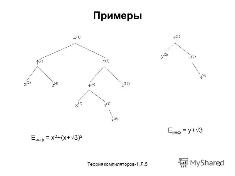 Теория компиляторов-1. Л.513 Примеры E инф = x 2 +(x+ 3) 2 E инф = y+ 3