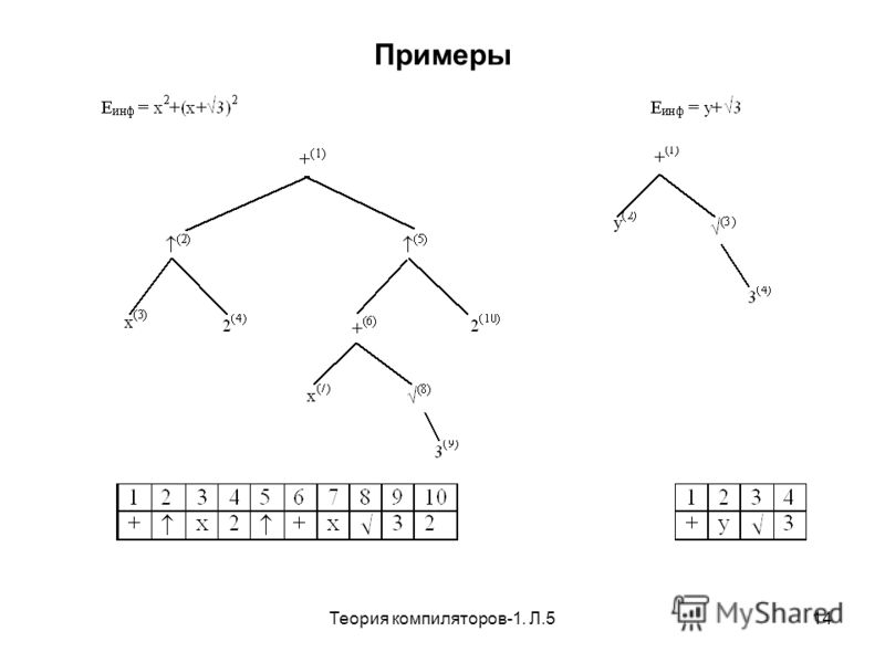 Теория компиляторов-1. Л.514 Примеры