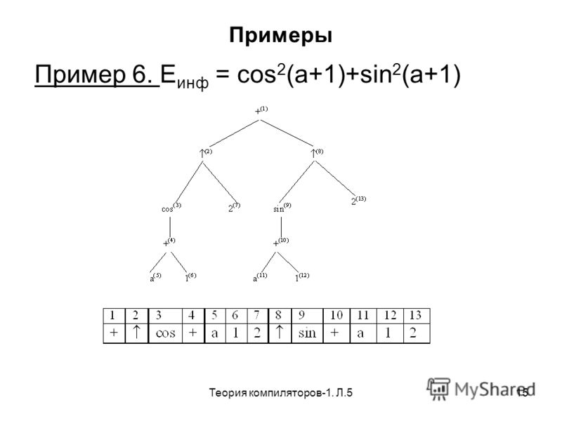 Теория компиляторов-1. Л.515 Примеры Пример 6. E инф = cos 2 (a+1)+sin 2 (a+1)