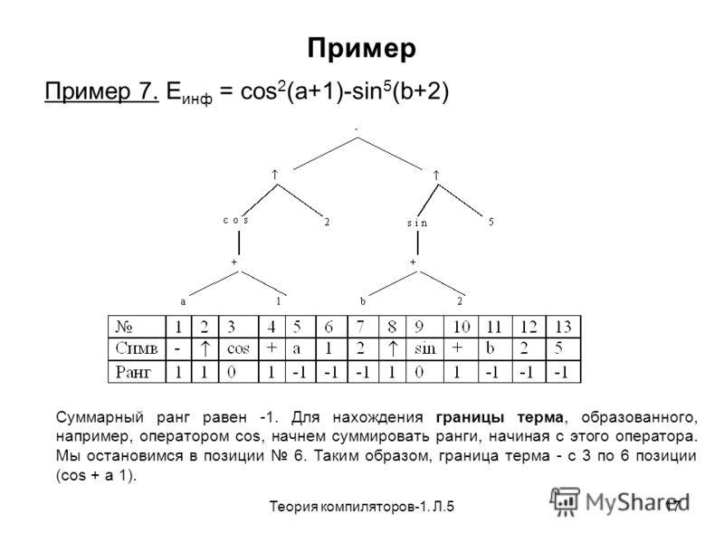 Теория компиляторов-1. Л.517 Пример Пример 7. E инф = cos 2 (a+1)-sin 5 (b+2) Суммарный ранг равен -1. Для нахождения границы терма, образованного, например, оператором cos, начнем суммировать ранги, начиная с этого оператора. Мы остановимся в позици