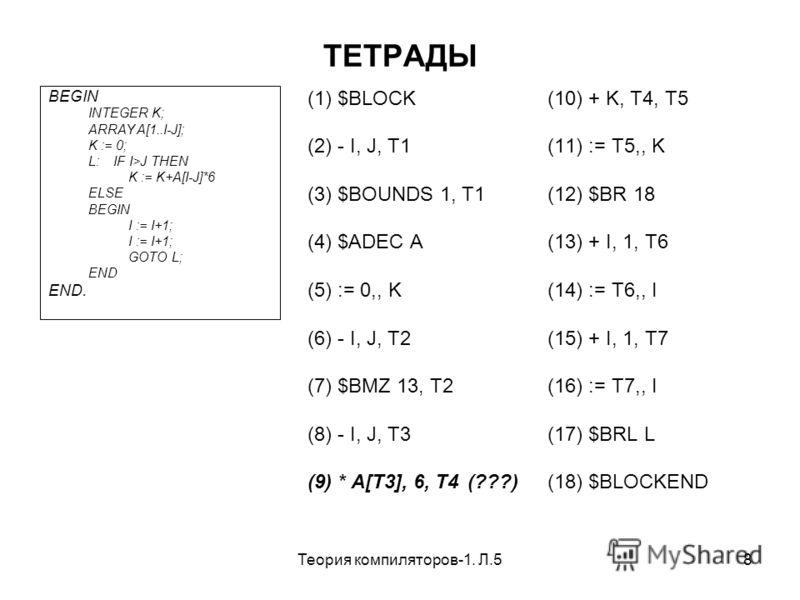 Теория компиляторов-1. Л.58 ТЕТРАДЫ (1) $BLOCK (10) + K, T4, T5 (2) - I, J, T1(11) := T5,, K (3) $BOUNDS 1, T1(12) $BR 18 (4) $ADEC A(13) + I, 1, T6 (5) := 0,, K(14) := T6,, I (6) - I, J, T2(15) + I, 1, T7 (7) $BMZ 13, T2(16) := T7,, I (8) - I, J, T3