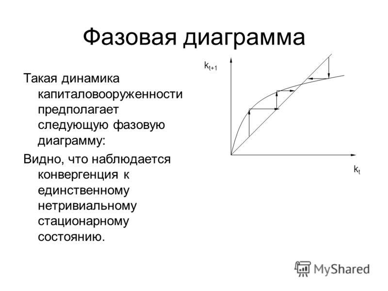 Фазовая диаграмма Такая динамика капиталовооруженности предполагает следующую фазовую диаграмму: Видно, что наблюдается конвергенция к единственному нетривиальному стационарному состоянию. ktkt k t+1