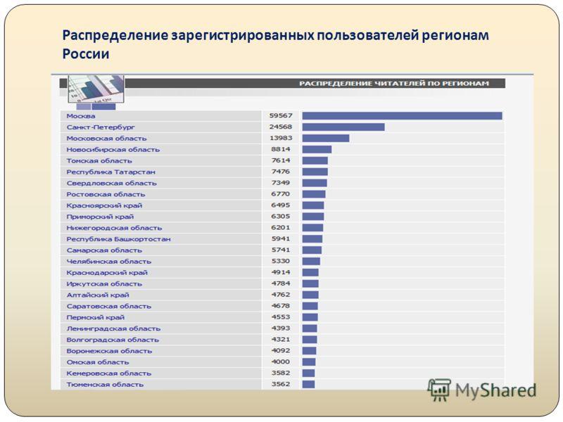 Распределение зарегистрированных пользователей регионам России