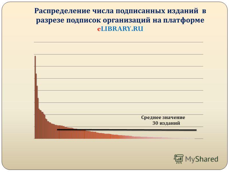 Распределение числа подписанных изданий в разрезе подписок организаций на платформе eLIBRARY.RU