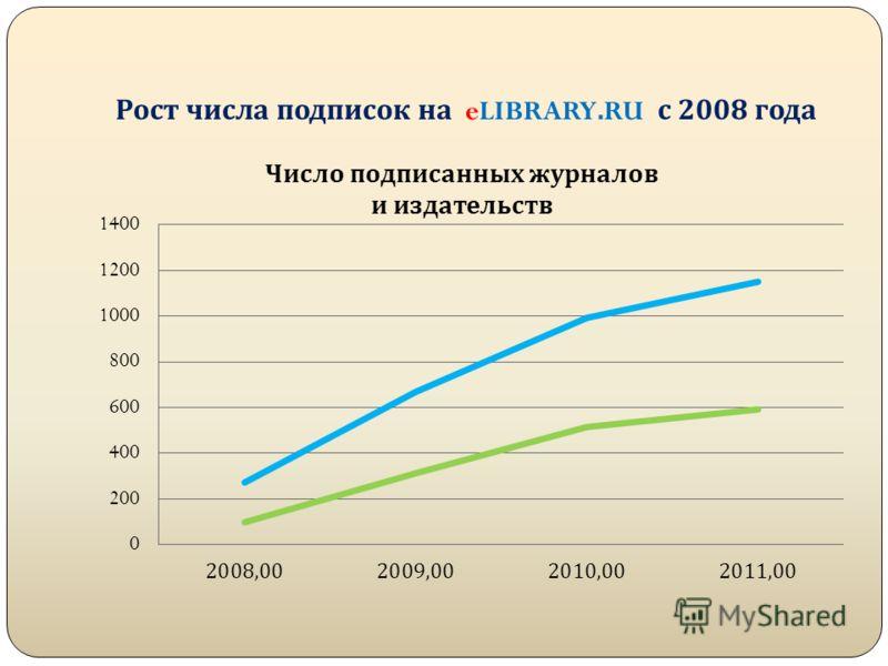 Рост числа подписок на eLIBRARY.RU с 2008 года
