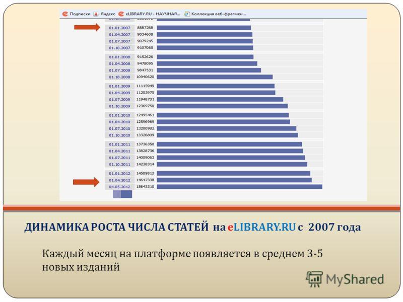 ДИНАМИКА РОСТА ЧИСЛА СТАТЕЙ на eLIBRARY.RU с 2007 года Каждый месяц на платформе появляется в среднем 3-5 новых изданий
