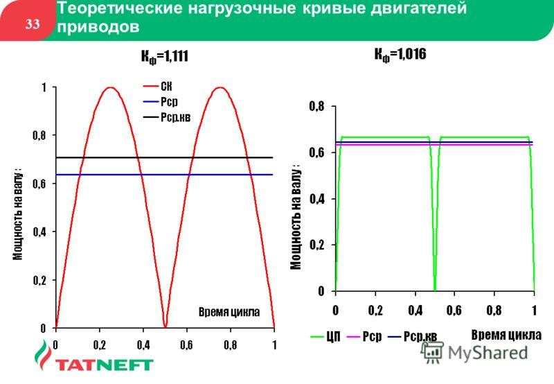33 Теоретические нагрузочные кривые двигателей приводов К ф =1,111 К ф =1,016