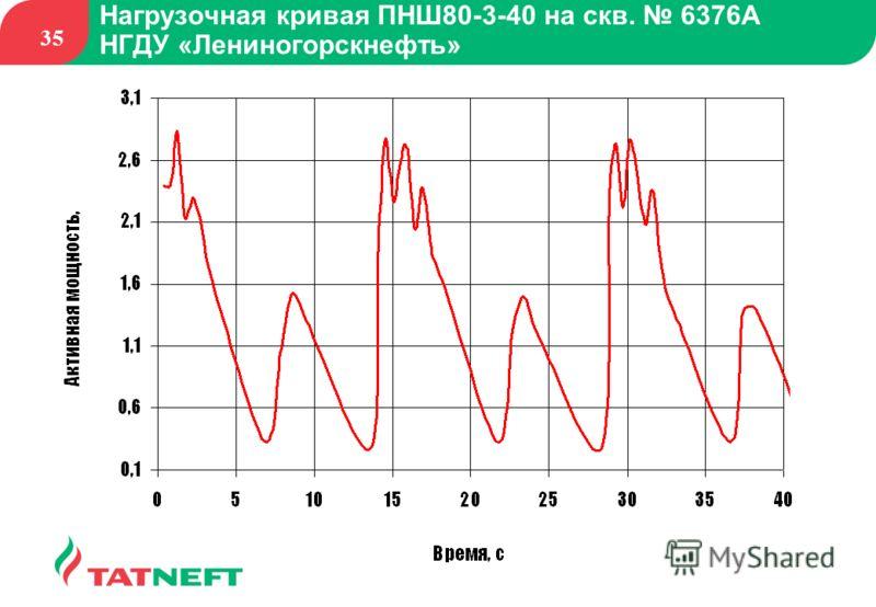35 Нагрузочная кривая ПНШ80-3-40 на скв. 6376А НГДУ «Лениногорскнефть»