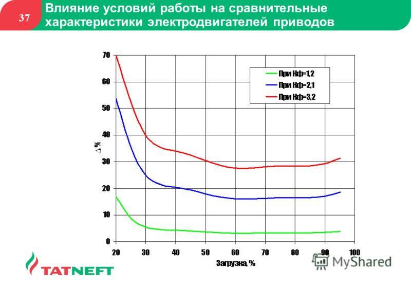 37 Влияние условий работы на сравнительные характеристики электродвигателей приводов