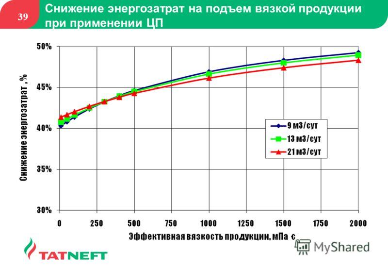 39 Снижение энергозатрат на подъем вязкой продукции при применении ЦП