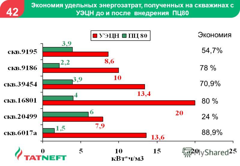 Экономия удельных энергозатрат, полученных на скважинах с УЭЦН до и после внедрения ПЦ80 42 54,7% 78 % 70,9% 80 % 24 % 88,9% Экономия