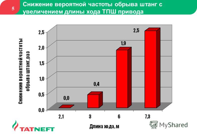 5 Снижение вероятной частоты обрыва штанг с увеличением длины хода ТПШ привода