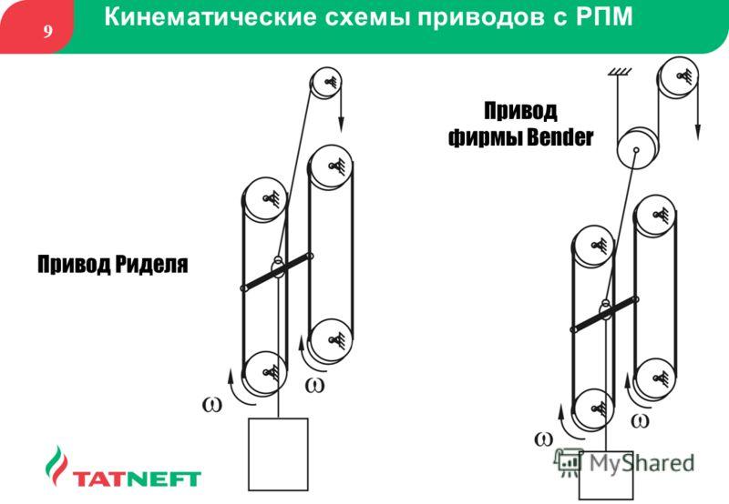 9 Кинематические схемы приводов с РПМ Привод Риделя Привод фирмы Bender