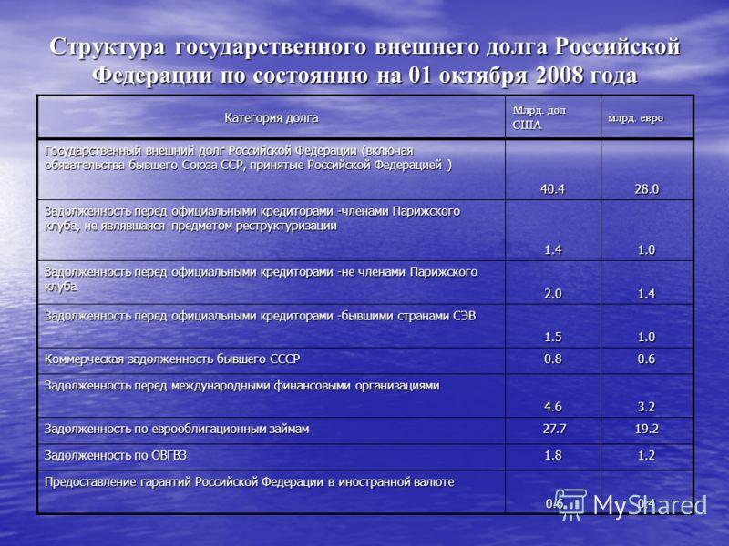 Структура государственного внешнего долга Российской Федерации по состоянию на 01 октября 2008 года Категория долга Млрд. дол США млрд. евро Государственный внешний долг Российской Федерации (включая обязательства бывшего Союза ССР, принятые Российск