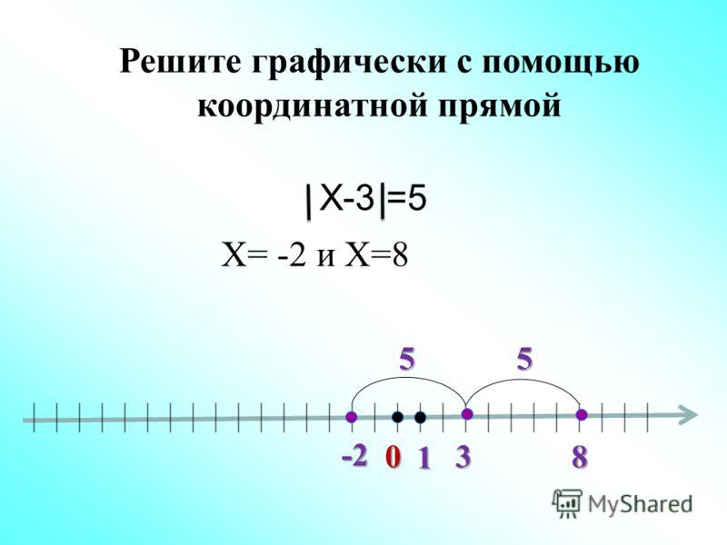Х-3 =5 0 1 3 -2 Х= -2 и Х=8 8 55 Решите графически с помощью координатной прямой