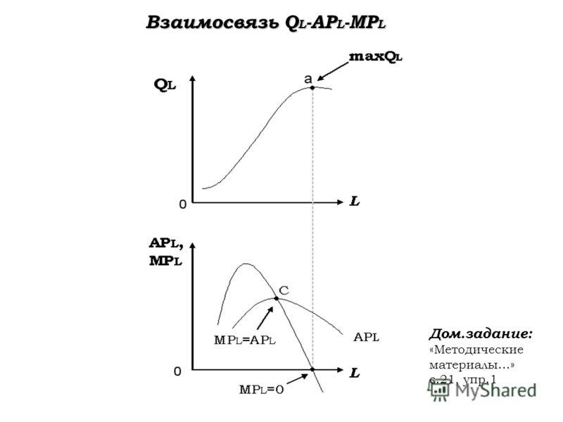 Взаимосвязь Q L -AP L -MP L Дом.задание: «Методические материалы…» с.21, упр.1