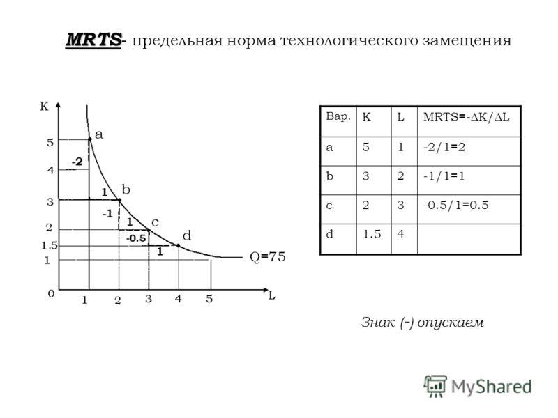 MRTS MRTS - предельная норма технологического замещения Вар. KL MRTS= - K/L a51-2/1=2 b32-1/1=1 c23-0.5/1=0.5 d1.54 Q=75 Знак ( - ) опускаем