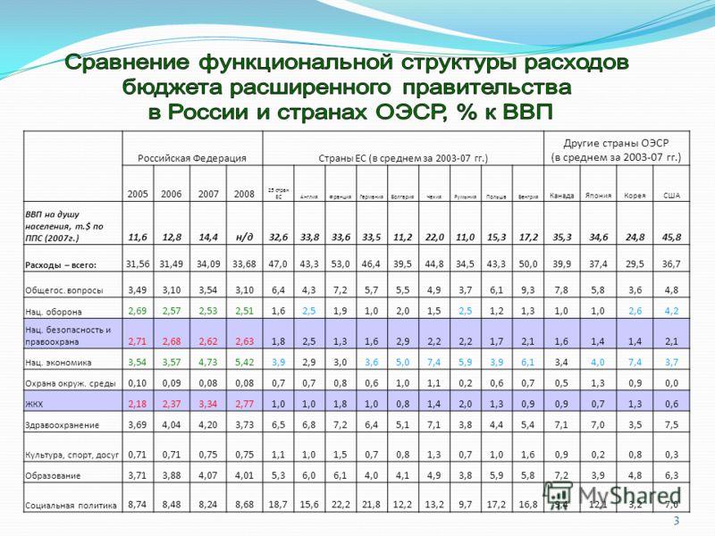 3 Российская ФедерацияСтраны ЕС (в среднем за 2003-07 гг.) Другие страны ОЭСР (в среднем за 2003-07 гг.) 2005200620072008 25 стран ЕСАнглияФранцияГерманияБолгарияЧехияРумынияПольшаВенгрия КанадаЯпонияКореяСША ВВП на душу населения, т.$ по ППС (2007г.