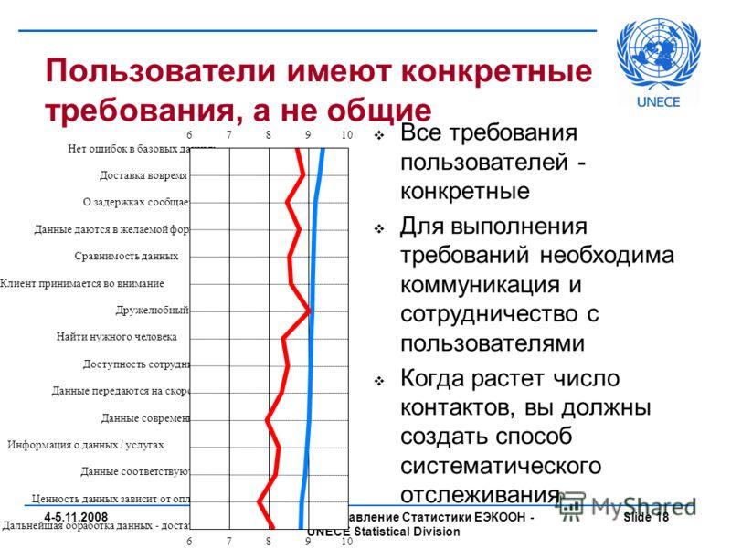Петтери Баер - Управление Статистики ЕЭКООН - UNECE Statistical Division Slide 184-5.11.2008 Пользователи имеют конкретные требования, а не общие Все требования пользователей - конкретные Для выполнения требований необходима коммуникация и сотрудниче