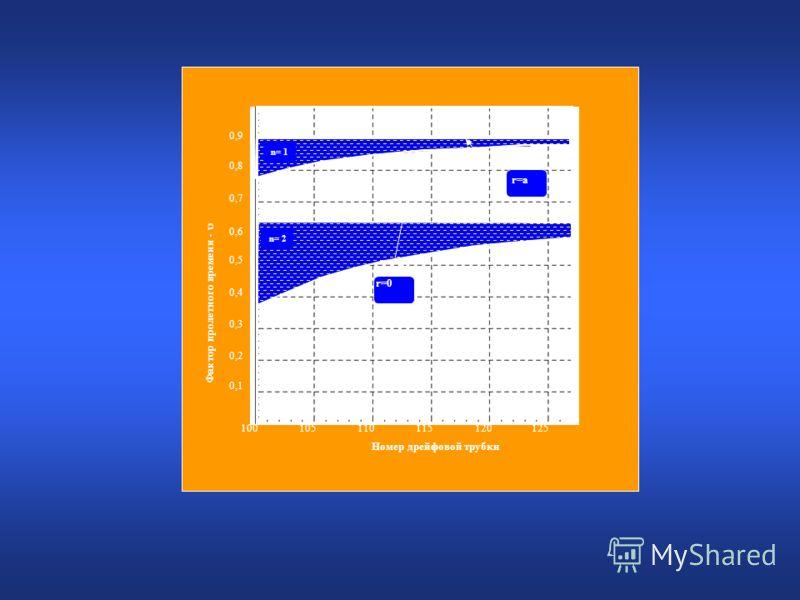 Фактор пролетного времени - r=0 n= 2 r=a n= 1 100105110115120125 Номер дрейфовой трубки 0,1 0,2 0,3 0,4 0,5 0,6 0,7 0,8 0,9