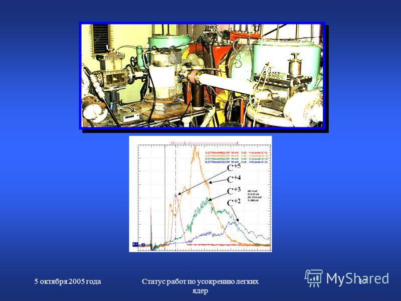 5 октября 2005 годаСтатус работ по усокрению легких ядер 17