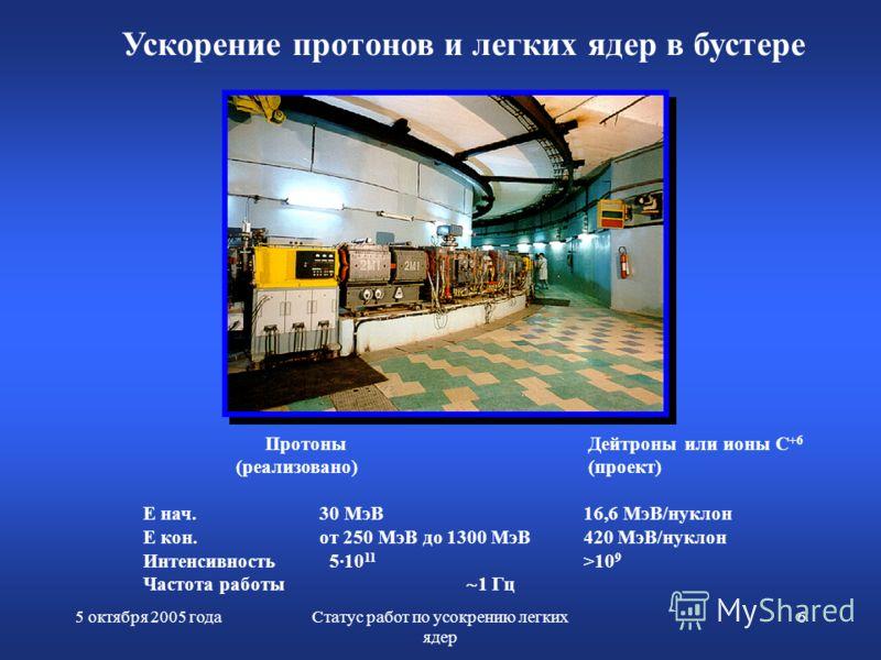 5 октября 2005 годаСтатус работ по усокрению легких ядер 6 Ускорение протонов и легких ядер в бустере Протоны Дейтроны или ионы С +6 (реализовано) (проект) Е нач. 30 МэВ 16,6 МэВ/нуклон E кон.от 250 МэВ до 1300 МэВ420 МэВ/нуклон Интенсивность 5·10 11