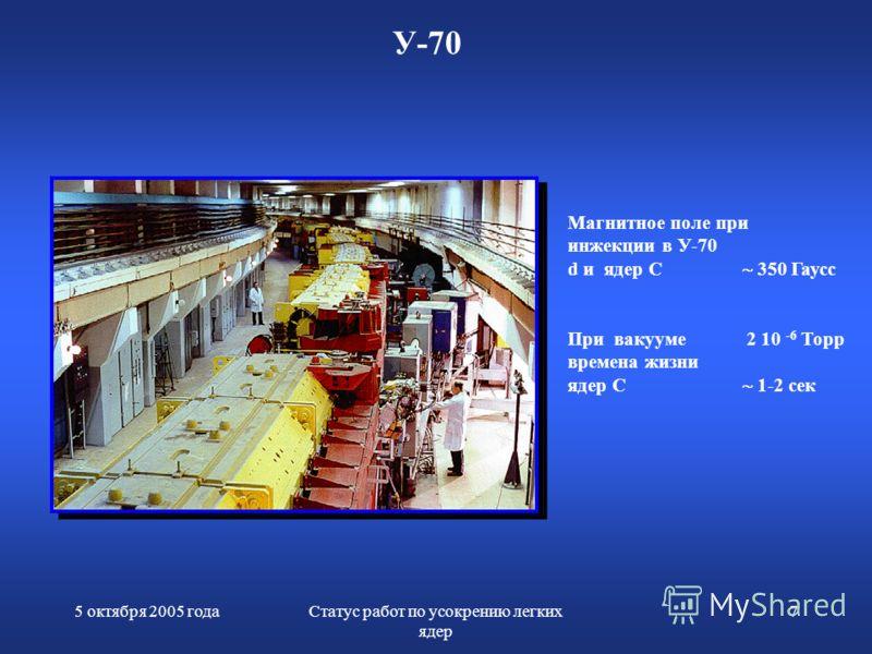 5 октября 2005 годаСтатус работ по усокрению легких ядер 7 У-70 Магнитное поле при инжекции в У-70 d и ядер С 350 Гаусс При вакууме 2 10 -6 Торр времена жизни ядер C 1-2 сек
