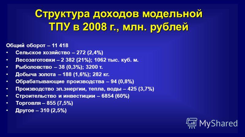 Структура доходов модельной ТПУ в 2008 г., млн. рублей Общий оборот – 11 418 Сельское хозяйство – 272 (2,4%) Лесозаготовки – 2 382 (21%); 1062 тыс. куб. м. Рыболовство – 38 (0,3%); 3200 т. Добыча золота – 188 (1,6%); 282 кг. Обрабатывающие производст