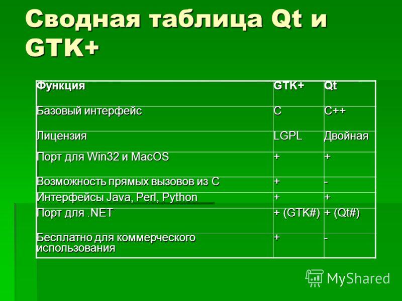 Сводная таблица Qt и GTK+ ФункцияGTK+Qt Базовый интерфейс CC++ ЛицензияLGPLДвойная Порт для Win32 и MacOS ++ Возможность прямых вызовов из C +- Интерфейсы Java, Perl, Python ++ Порт для.NET + (GTK#) + (Qt#) Бесплатно для коммерческого использования +