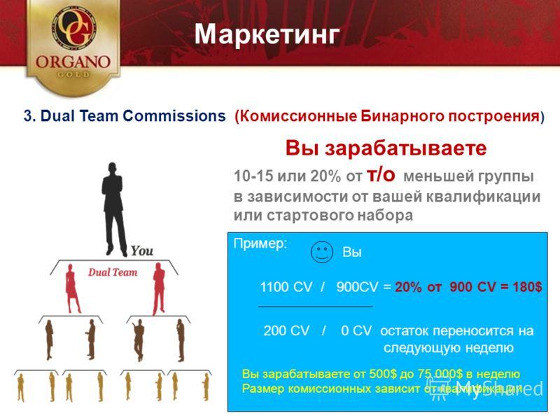 I prodotti 3. Dual Team Commissions (Комиссионные Бинарного построения ) Вы зарабатываете 10-15 или 20% от т/о меньшей группы в зависимости от вашей квалификации или стартового набора Пример: 1100 CV / 900CV = 20% от 900 CV = 180$ 200 CV / 0 CV остат
