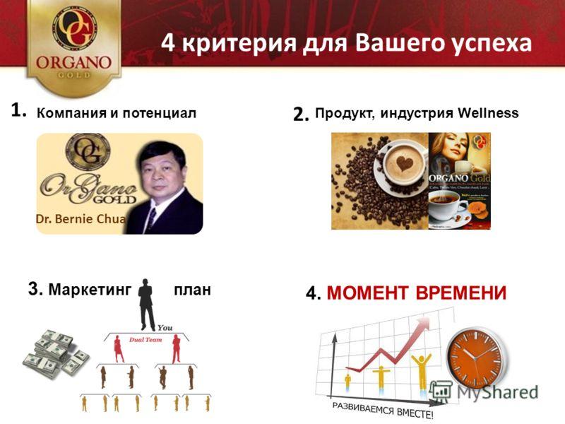 4 критерия для Вашего успеха Dr. Bernie Chua 2.2. 1.1. Компания и потенциалПродукт, индустрия Wellness 3. Маркетинг план 4. МОМЕНТ ВРЕМЕНИ