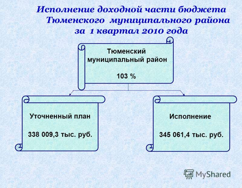 Исполнение доходной части бюджета Тюменского муниципального района за 1 квартал 2010 года Тюменский муниципальный район 103 % Уточненный план 338 009,3 тыс. руб. Исполнение 345 061,4 тыс. руб.