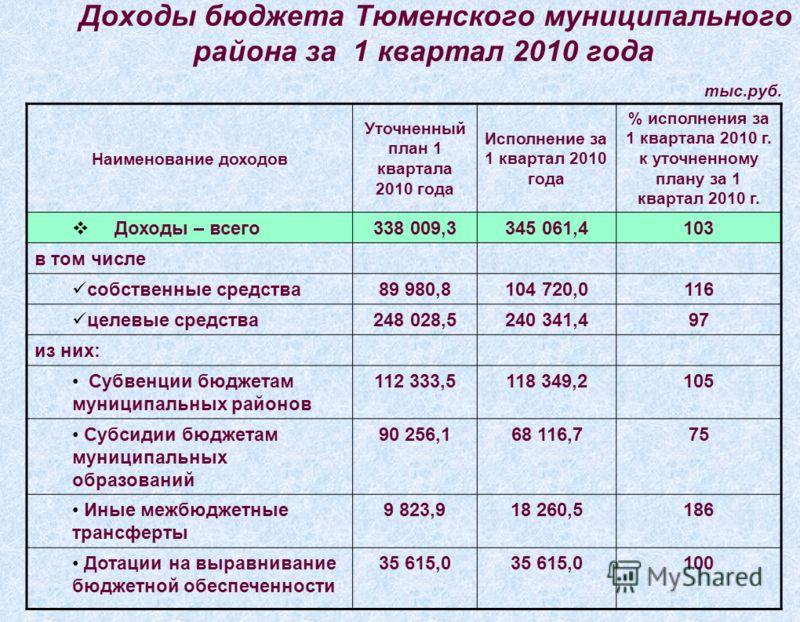 Доходы бюджета Тюменского муниципального района за 1 квартал 2010 года тыс.руб. Наименование доходов Уточненный план 1 квартала 2010 года Исполнение за 1 квартал 2010 года % исполнения за 1 квартала 2010 г. к уточненному плану за 1 квартал 2010 г. До