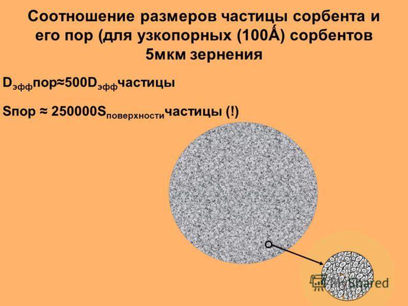 Соотношение размеров частицы сорбента и его пор (для узкопорных (100Ǻ) сорбентов 5мкм зернения D эфф пор500D эфф частицы Sпор 250000S поверхности частицы (!)