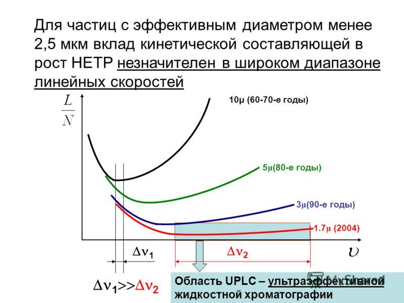 Для частиц с эффективным диаметром менее 2,5 мкм вклад кинетической составляющей в рост HETP незначителен в широком диапазоне линейных скоростей 2 1 1 2 Область UPLC – ультраэффективной жидкостной хроматографии 10μ (60-70-е годы) 5 μ (80-е годы) 3 μ
