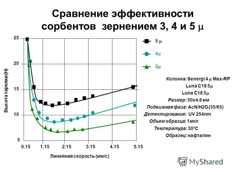 20 25 15 10 5 0.153.154.155.152.151.15 Линейная скорость (мм/с) 5 4 3 Колонка: Senergi 4 Max-RP Luna C18 5 Размер: 50х4.6 мм Подвижная фаза: AcN/H2O (35/65) Детектирование: UV 254nm Объем образца: 1мкл Температура: 30 0 C Образец: нафталин Сравнение
