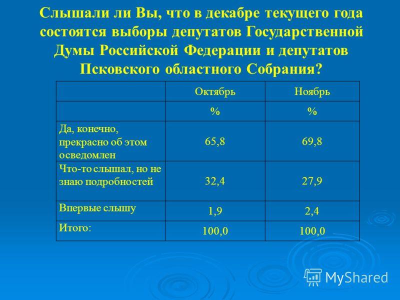 ОктябрьНоябрь % Да, конечно, прекрасно об этом осведомлен 65,869,8 Что-то слышал, но не знаю подробностей 32,427,9 Впервые слышу 1,92,4 Итого: 100,0 Слышали ли Вы, что в декабре текущего года состоятся выборы депутатов Государственной Думы Российской