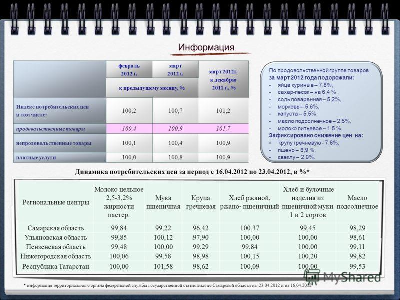 февраль 2012 г. март 2012 г. март 2012г. к декабрю 2011 г., % к предыдущему месяцу, % Индекс потребительских цен в том числе: 100,2100,7101,2 продовольственные товары 100,4100,9101,7 непродовольственные товары 100,1100,4100,9 платные услуги 100,0100,