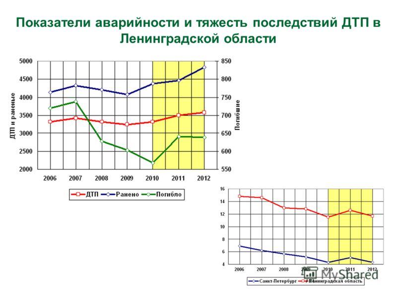 Показатели аварийности и тяжесть последствий ДТП в Ленинградской области