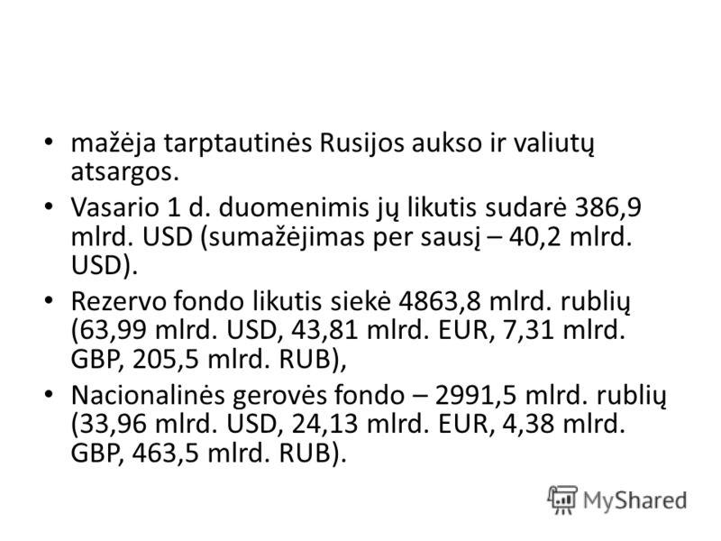 mažėja tarptautinės Rusijos aukso ir valiutų atsargos. Vasario 1 d. duomenimis jų likutis sudarė 386,9 mlrd. USD (sumažėjimas per sausį – 40,2 mlrd. USD). Rezervo fondo likutis siekė 4863,8 mlrd. rublių (63,99 mlrd. USD, 43,81 mlrd. EUR, 7,31 mlrd. G