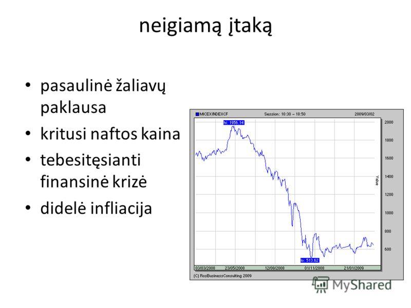 neigiamą įtaką pasaulinė žaliavų paklausa kritusi naftos kaina tebesitęsianti finansinė krizė didelė infliacija