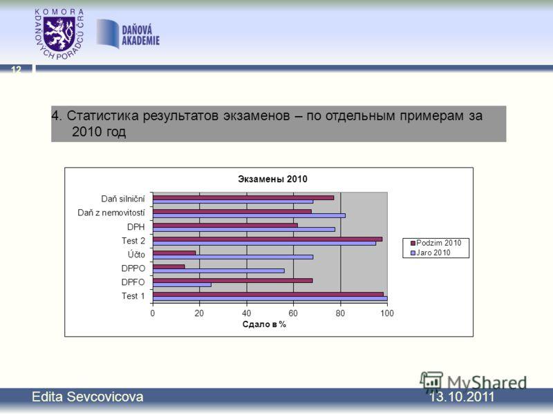12 Edita Sevcovicova 13.10.2011 4. Статистика результатов экзаменов – по отдельным примерам за 2010 год