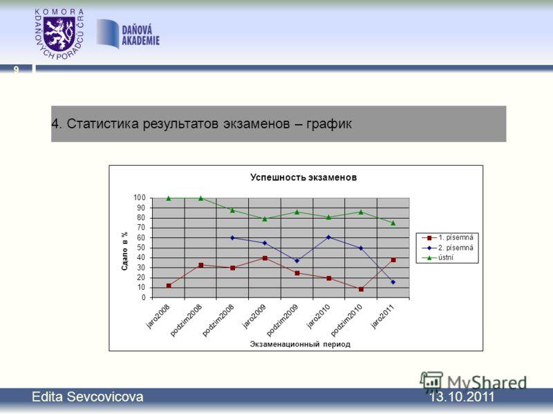 9 Edita Sevcovicova 13.10.2011 4. Статистика результатов экзаменов – график